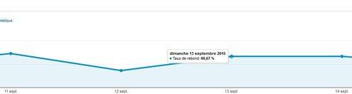 Taux de rebond Google Analytics